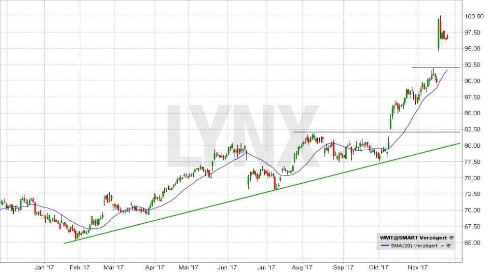 20171128-Chart-Entwicklung-der-Wal-Mart-Aktie-seit-Januar-2017-LYNX-Broker