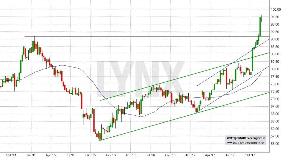 20171128-Chart-Entwicklung-der-Wal-Mart-Aktie-seit-Oktober-2014-LYNX-Broker