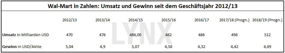 20171128-Wal-Mart-in-Zahlen-Tabelle-Umsatz-und-Gewinn-seit-2012-2013-LYNX-Broker