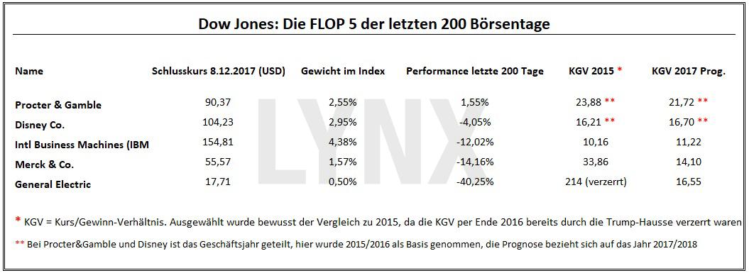 Dow Jones: Die Flop 5 der letzten 200 Boersentage