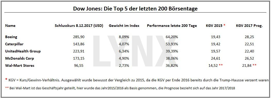 20171112-Dow-Jones-Die-Top-5-der-letzten-200-Boersentage-Artikel-LYNX