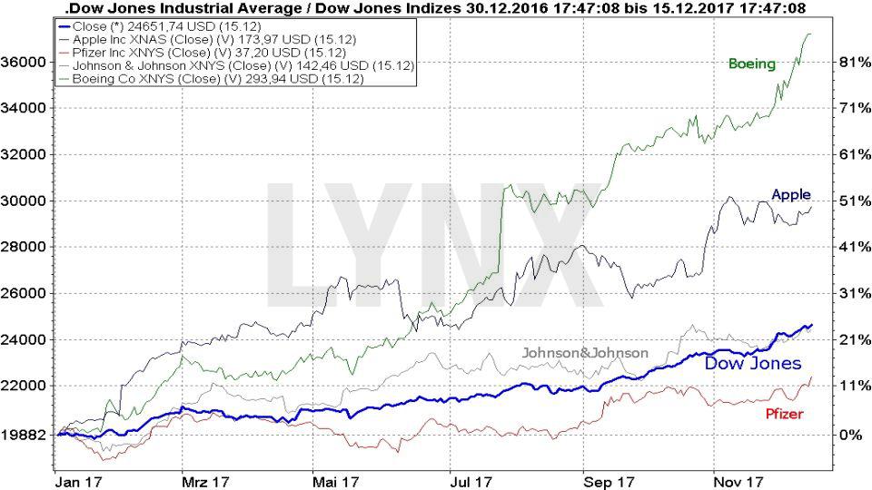 20171218-Aktienrueckkaeufe-von-Dow-Jones-Unternehmen-Chartentwicklung-Jahr-2017-LYNX