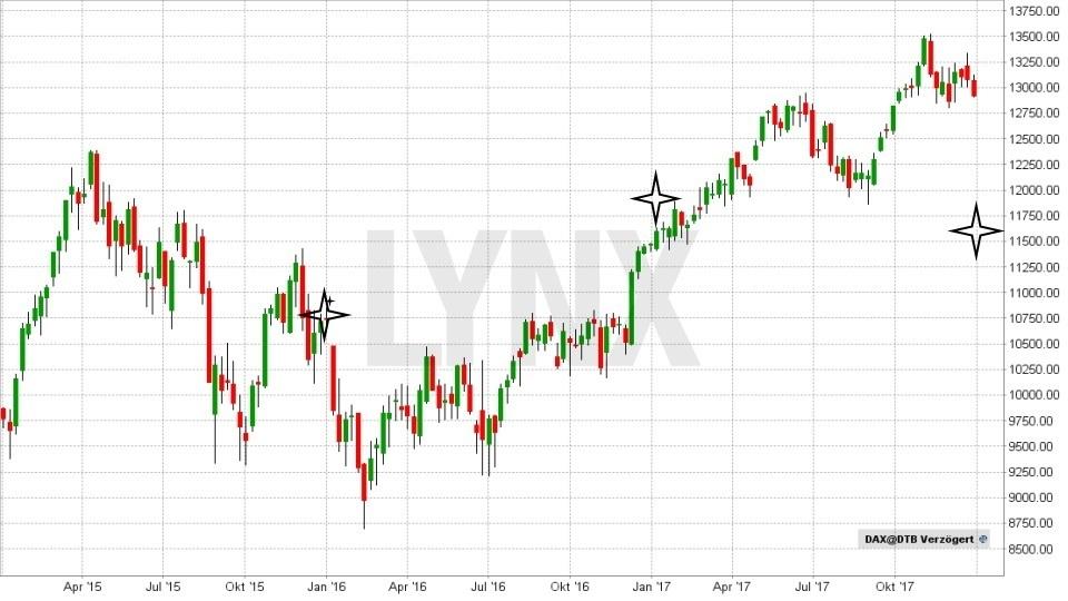 20180102-DAX-durchschnittliche-Jahresprognosen-seit-2015-LYNX-Broker