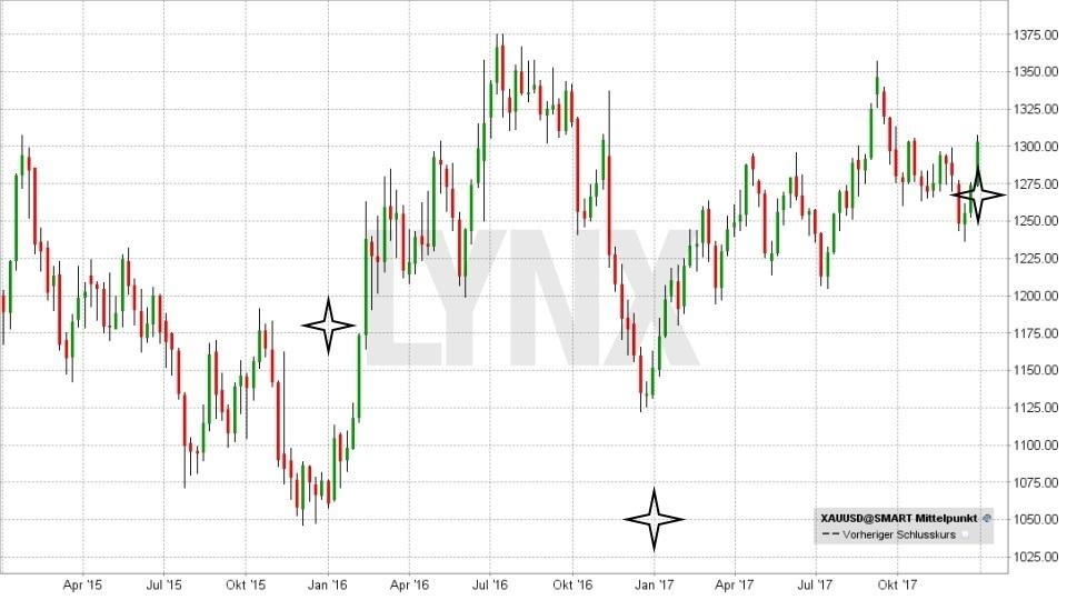 20180102-Rohstoff-Gold-durchschnittliche-Jahresprognosen-seit-2015-LYNX-Broker