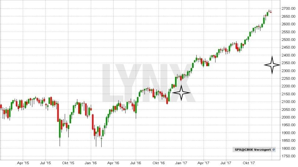 20180102-S&P-500-durchschnittliche-Jahresprognosen-seit-2015-LYNX-Broker
