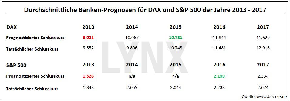 20180102-durchschnittliche-banken-prognosen-fuer-dax-s&p-500-zeitraum-2013-2017-LYNX-Broker
