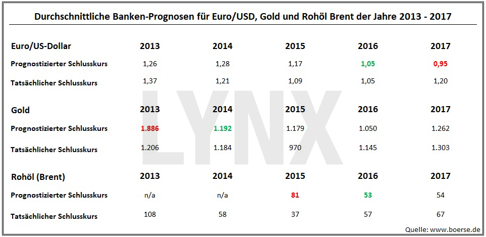 20180102-durchschnittliche-banken-prognosen-fuer-euro-dollar-gold-rohoel-zeitraum-2013-2017-LYNX-Broker