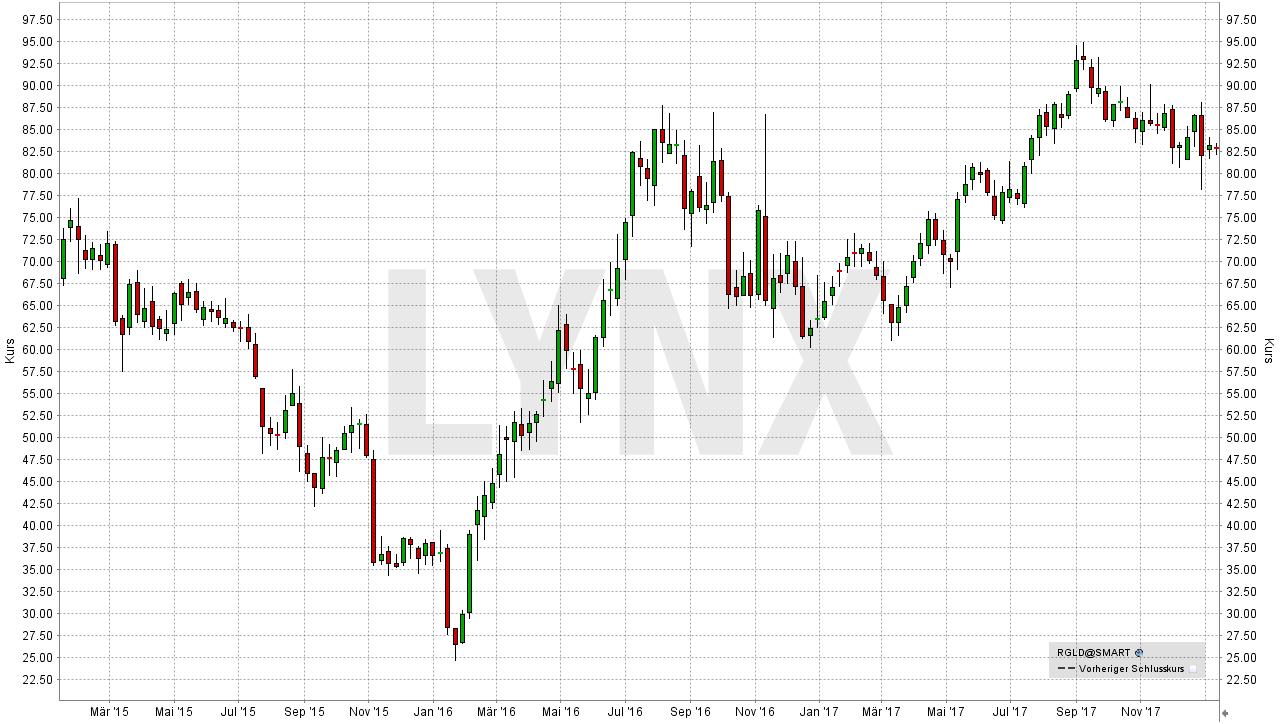 Die besten Gold Aktien: Entwicklung der Royal Gold Inc Aktie | LYNX-Broker