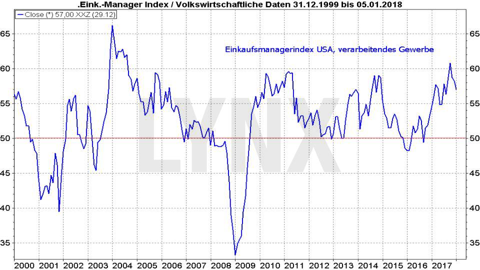 20180108-Entwicklung-einkaufmanagerindex-1999-2018-LYNX-Broker