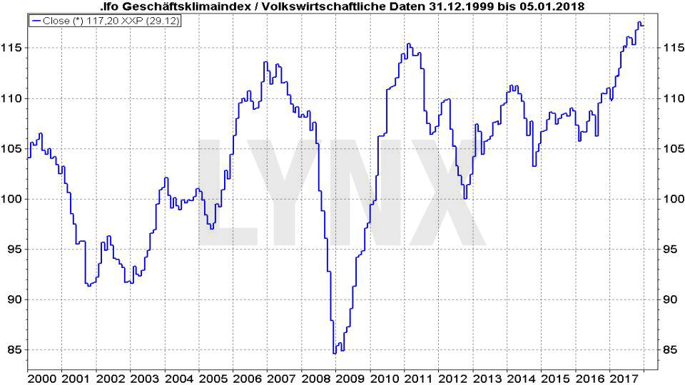 20180108-Entwicklung-ifo-geschaeftsklimaindex-1999-2018-LYNX-Broker