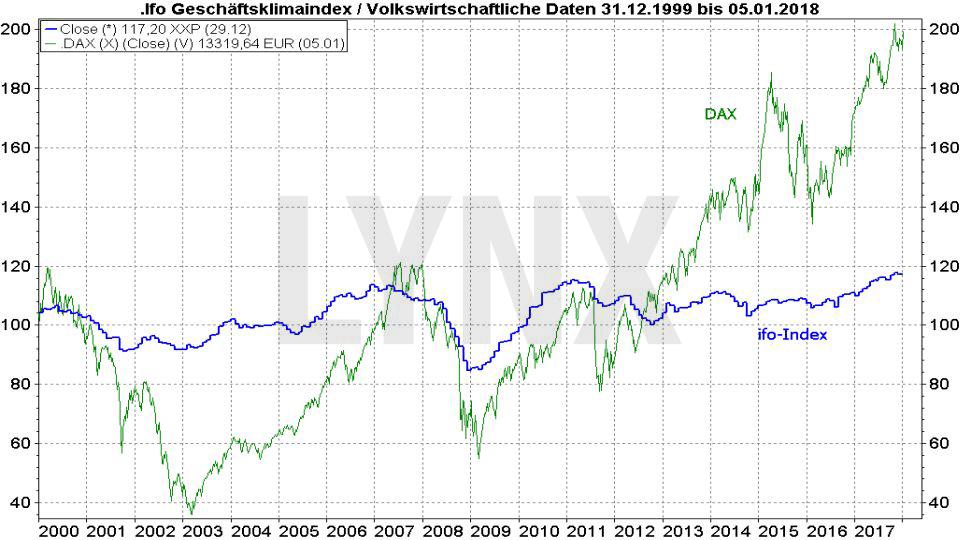 20180108-Vergleich-Entwicklung-ifo-geschaeftsklimaindex-und-dax-1999-2018-LYNX-Broker