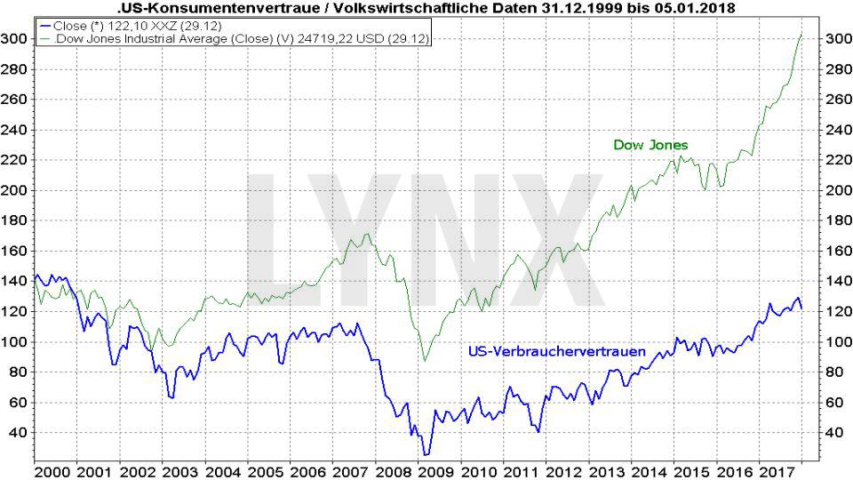 20180108-Vergleich-Entwicklung-us-konsumentenvertrauen-und-Dow-Jones-1999-2018-LYNX-Broker
