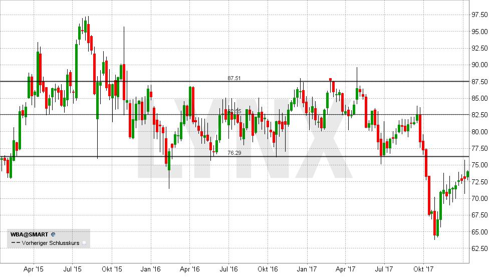 dividenden aktien usa