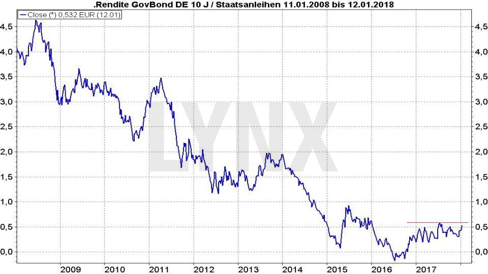Entwicklung der Rendite von deutschen Staatsanleihen mit zehnjähriger Laufzeit von 2008 bis 2018