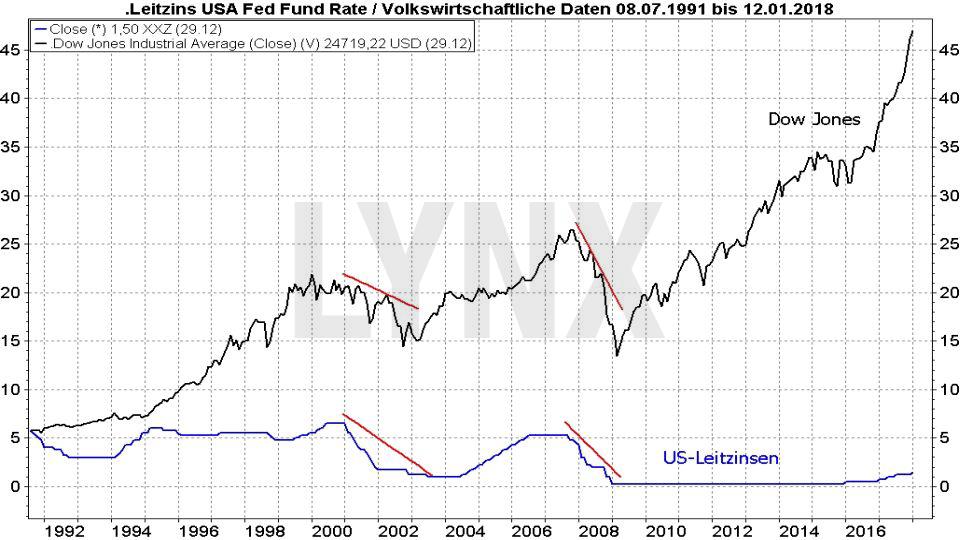 Vergleich der Entwicklung von Abwärtsbewegungen im Dow Jones mit der Entwicklung des US-Leitzins (Fed Fund Rate) von 1991 bis 2018