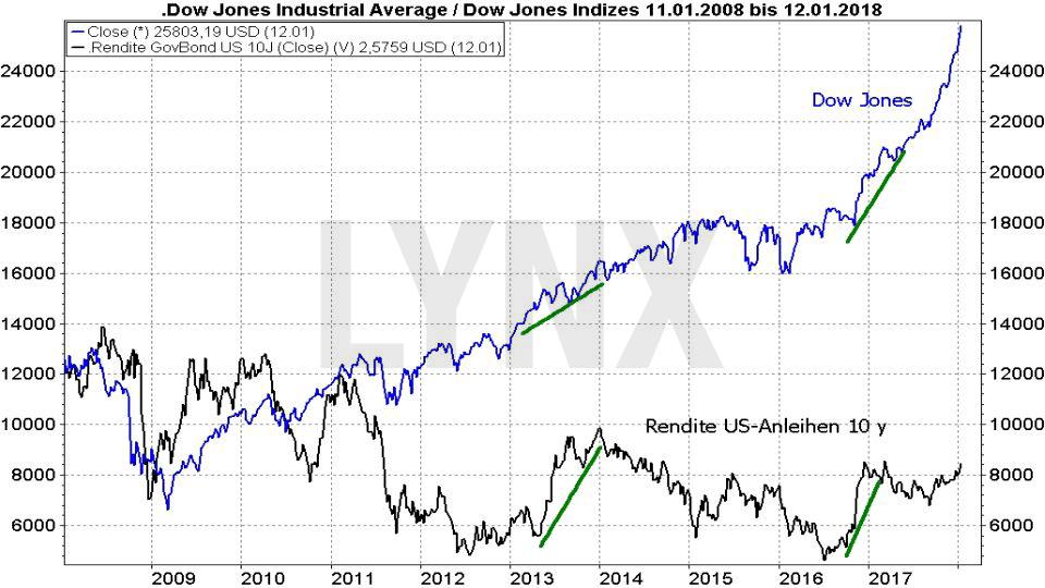 Vergleich der Entwicklung des Dow Jones mit der Rendite von zehnjährigen US-Staatsanleihen von 2008 bis 2018
