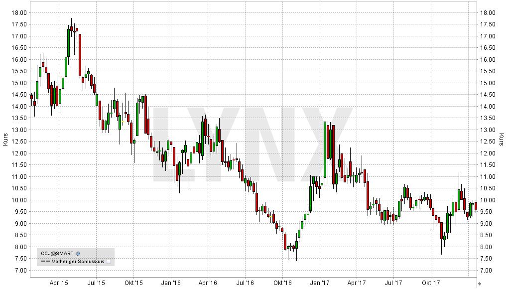 Die besten Uran Aktien: Entwicklung der Cameco Corp Aktie | LYNX-Broker