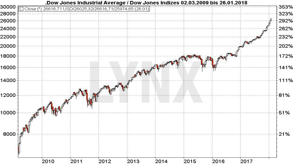 Das P/E-Ratio: Die gefährliche Waffe der Analysten: Dow Jones - logarithmische Darstellung von 2010 bis 2018 | LYNX Broker