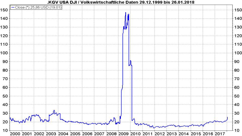 Das P/E-Ratio: Die gefährliche Waffe der Analysten: P/E-Ratio-Entwicklung Dow Jones von 2000 bis 2018 | LYNX Broker