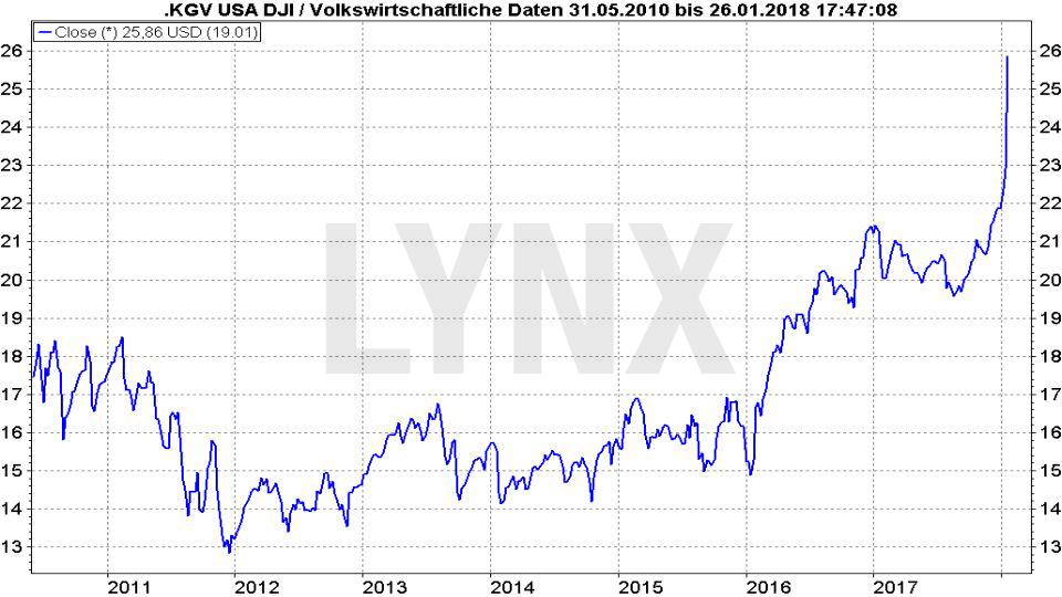 Das P/E-Ratio: Die gefährliche Waffe der Analysten: P/E-Ratio-Entwicklung Dow Jones von 2010 bis 2018 | LYNX Broker