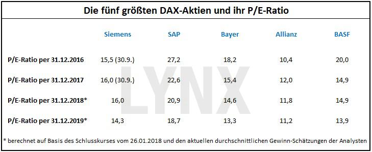 Das P/E-Ratio: Die gefährliche Waffe der Analysten: Die fünf größten DAX-Aktien und ihr P/E-Ratio | LYNX Broker