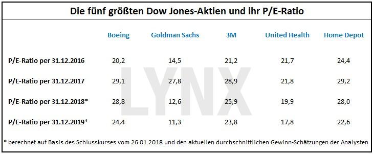 Das P/E-Ratio: Die gefährliche Waffe der Analysten: Die fünf größten Dow Jones-Aktien und ihr P/E-Ratio | LYNX Broker