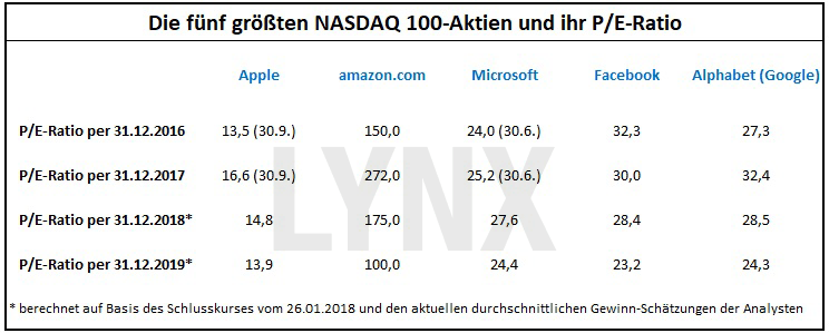Das P/E-Ratio: Die gefährliche Waffe der Analysten: Die fünf größten Nasdaq 100-Aktien und ihr P/E-Ratio | LYNX Broker