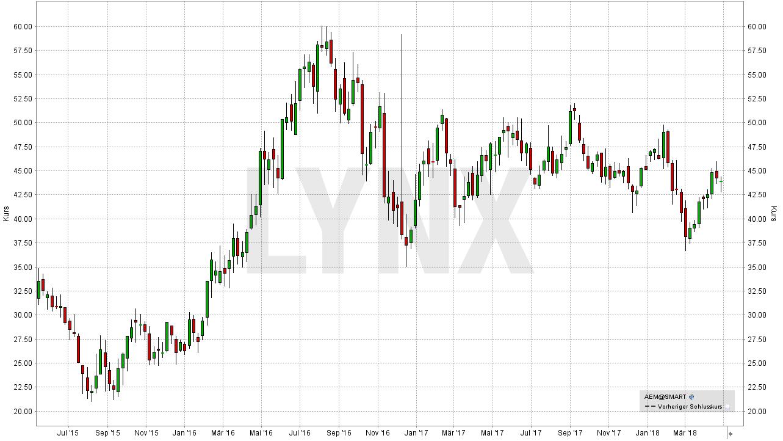 Die besten Gold Aktien: Entwicklung der Agnico Eagle Mines Ltd Aktie | LYNX-Broker