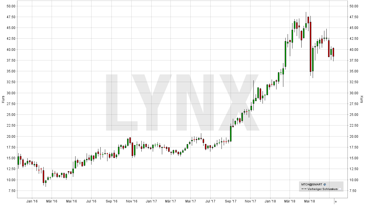 Die besten Internet Aktien: Entwicklung der Match Group Aktie | LYNX Broker