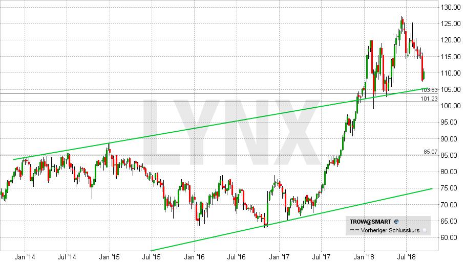 Die besten Dividenden Aktien der USA: T.Rowe Price im Wochenchart | LYNX Broker