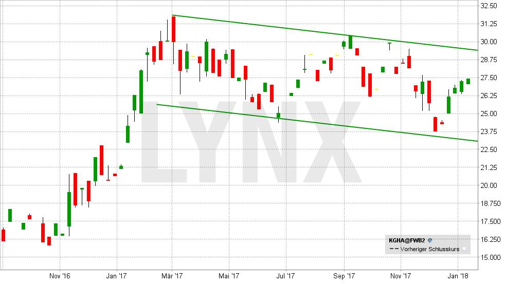 beste-silber-aktien-kghm-chart