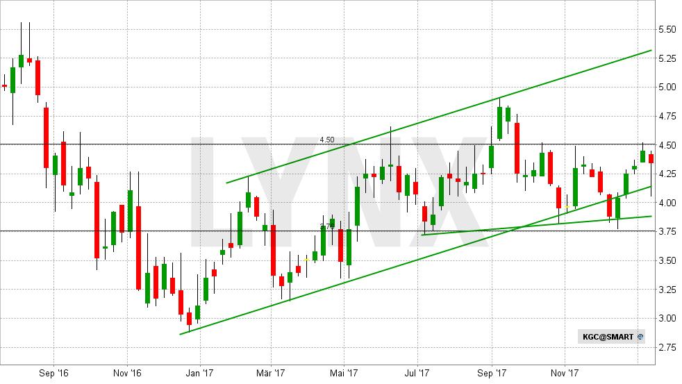beste-silber-aktien-kinross-gold-chart