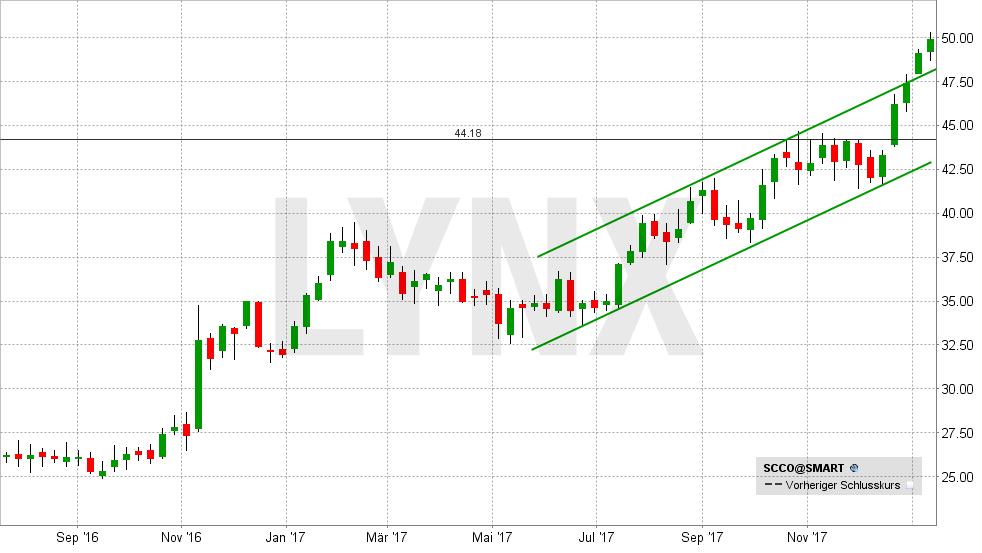 beste-silber-aktien-southern-copper-chart