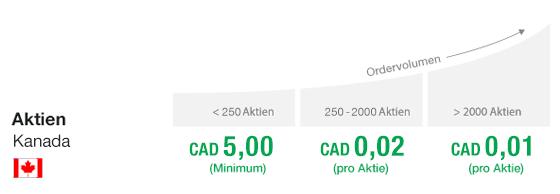 kanada-tarife-aktien