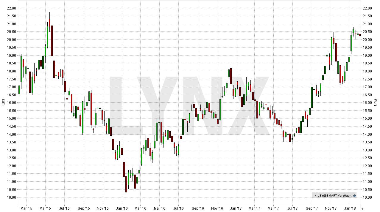 Die besten Palladium Aktien: Entwicklung der Norilsk Nickel Aktie (in USD) seit Maerz 2015 | LYNX-Broker