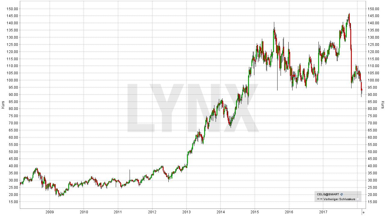 Diese Aktien sollten Sie beim nächsten Börsen-Crash auf Ihrer Watchliste haben: Entwicklung der Celgene Aktie von 2008 bis 2018 | LYNX Broker