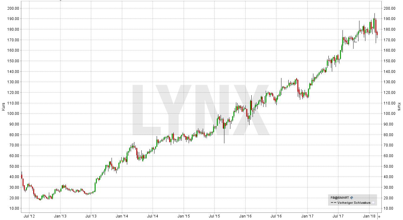 Diese Aktien sollten Sie beim nächsten Börsen-Crash auf Ihrer Watchliste haben: Entwicklung der Facebook Aktie von Juli 2012 bis Februar 2018 | LYNX Broker