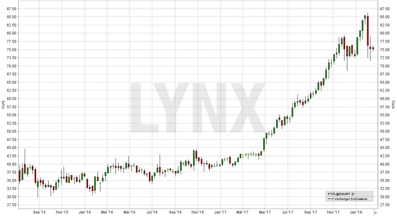 Diese Aktien sollten Sie beim nächsten Börsen-Crash auf Ihrer Watchliste haben: Entwicklung der PayPal Aktie von Oktober 2015 bis Februar 2018 | LYNX Broker