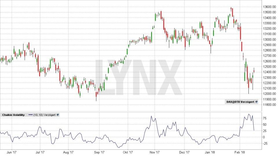 Das Chaos beherrschen: Volatilität traden - DAX - Chaikin Volatility Index | LYNX Broker