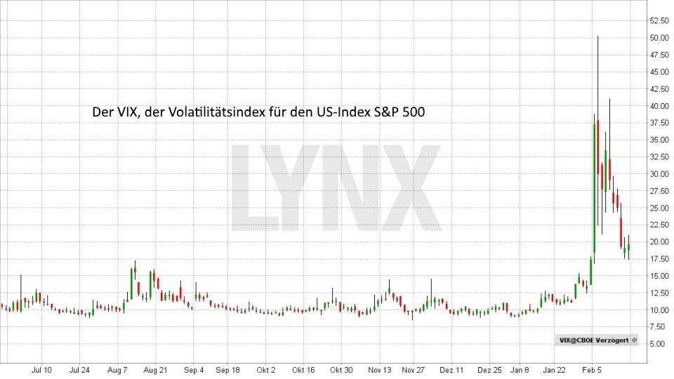 Das Chaos beherrschen: Volatilität traden - VIX - Volatilitaetsindex S&P 500 Entwicklung Juni 2017 bis Februar 2018 | LYNX Broker