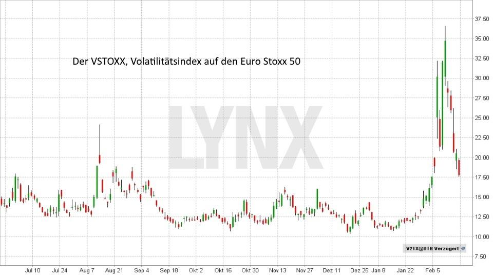 Das Chaos beherrschen: Volatilität traden - VSTOXX - Volatilitaetsindex Euro Stoxx 50 Entwicklung Juni 2017 bis Februar 2018 | LYNX Broker