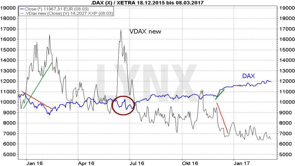 Das Chaos beherrschen: Volatilität traden - Vergleich Entwicklung VDAX new und DAX Januar 2016 bis Februar 2018 | LYNX Broker