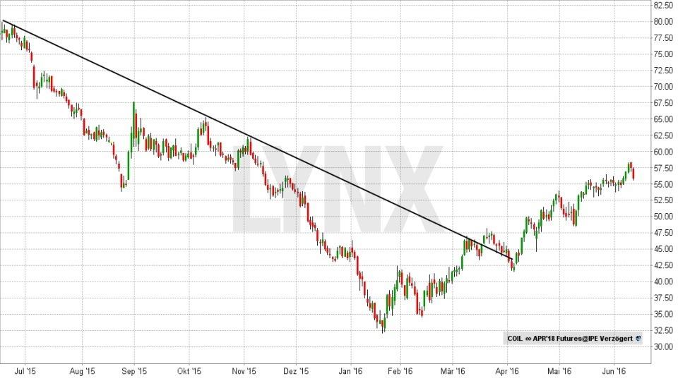 Technische Analyse – lassen Sie Charts für sich arbeiten! - Abwärtstrend | LYNX Broker