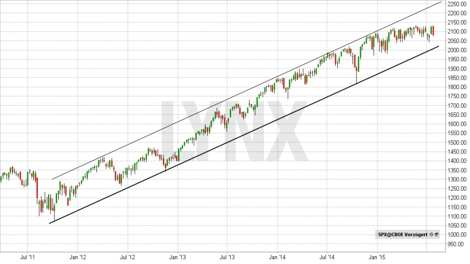 Technische Analyse – lassen Sie Charts für sich arbeiten! - Aufwärtstrendkanal | LYNX Broker