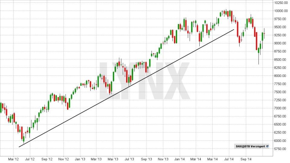 Technische Analyse – lassen Sie Charts für sich arbeiten! - Aufwärtstrendlinie | LYNX Broker