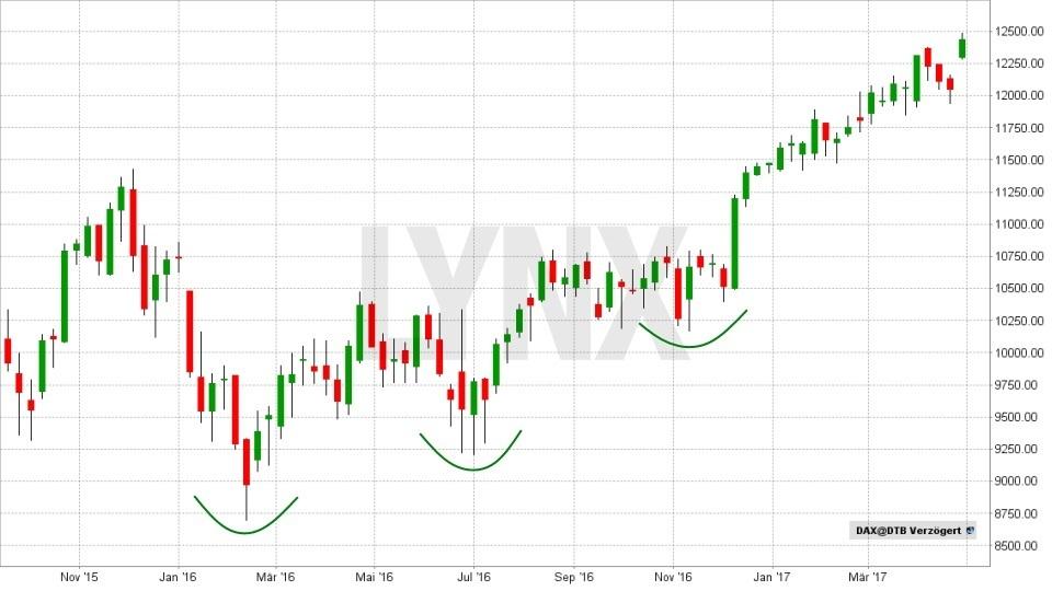 Technische Analyse – lassen Sie Charts für sich arbeiten! - Höhere Tiefs | LYNX Broker