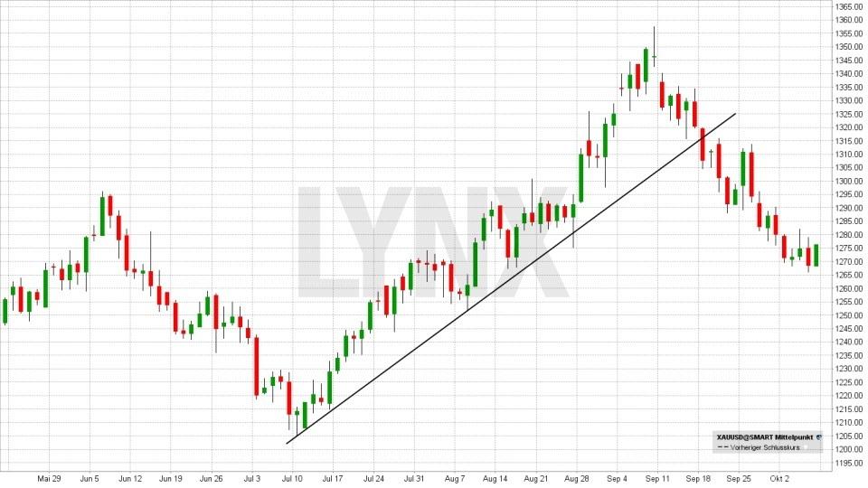 Technische Analyse – lassen Sie Charts für sich arbeiten! - Trendbruch | LYNX Broker