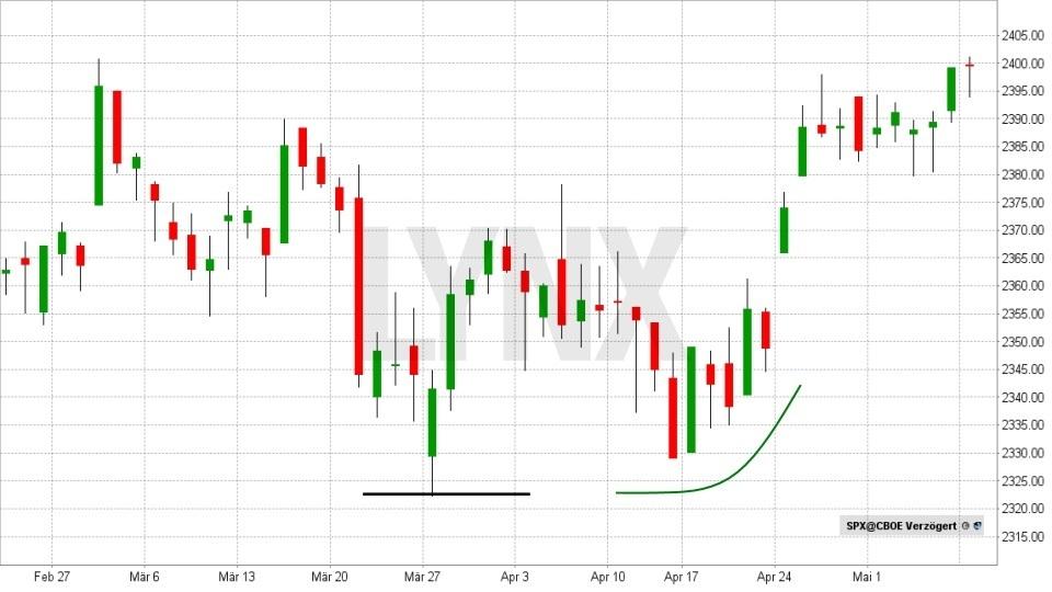 Technische Analyse – lassen Sie Charts für sich arbeiten! - Unterstützung | LYNX Broker
