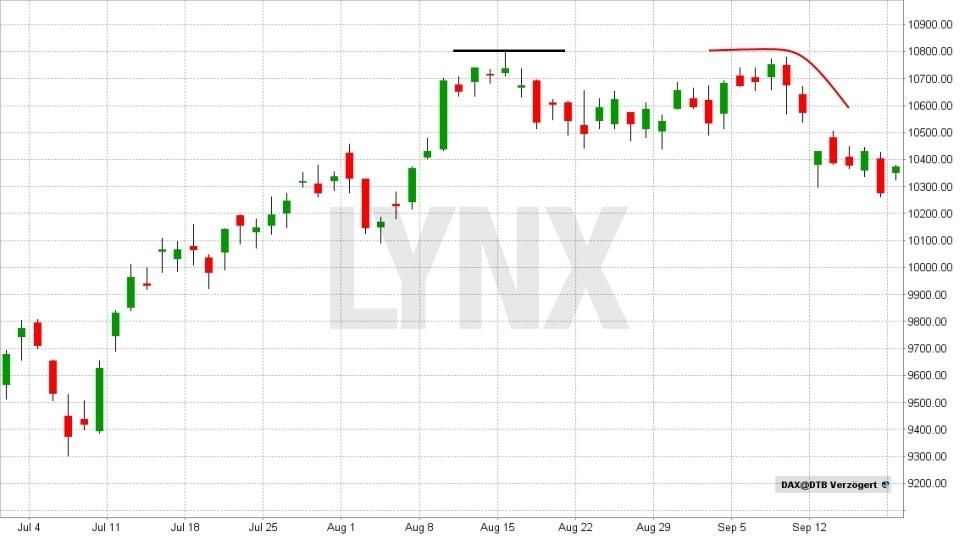 Technische Analyse – lassen Sie Charts für sich arbeiten! - Widerstand | LYNX Broker
