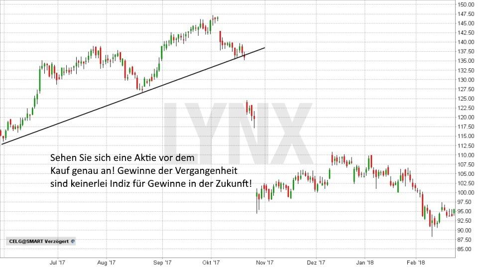 Die häufigsten Fehler beim Handel mit Aktien - Fehlerquelle Nummer 2: Nicht vom schönen Schein blenden lassen – Checkliste prüfen! | LYNX Broker